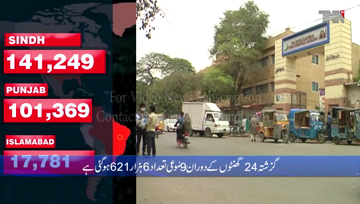 Karachi- COVID-19 claims seven lives in Pakistan, infects 659 in one day
