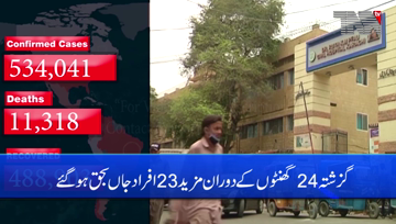 Karachi- Pakistan reports 23 COVID-19 related deaths, lowest in two months